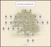 புது நாவல்: அச்சுதம் கேசவம் : குறிப்புகள்,Family Tree